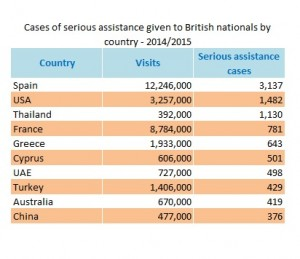 cases-of-consular-assistance-for-british-nationals-2014-2015