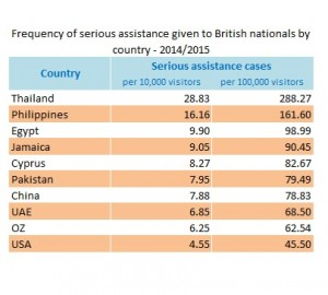 frequency-of-consular-assistance-for-british-nationals-2014-2015